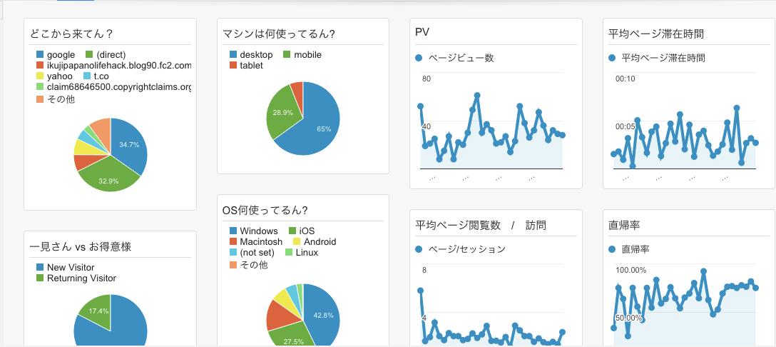 ブログ分析1