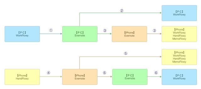 WorkFlowyとEvernoteのデータの受け渡し図解